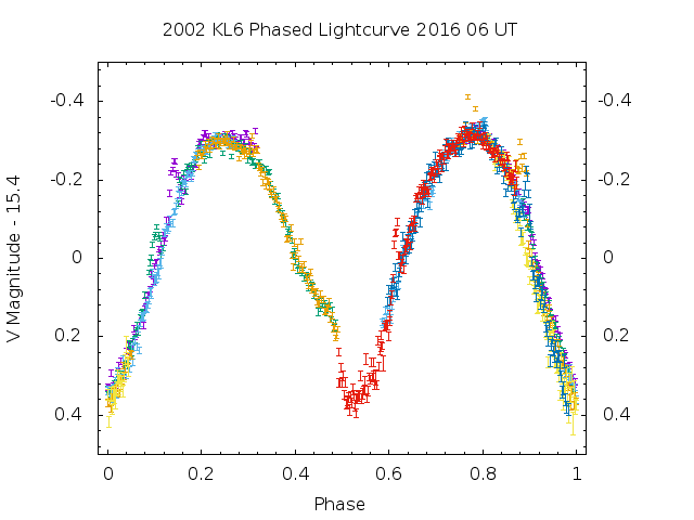Phased light curve of 2002 KL6